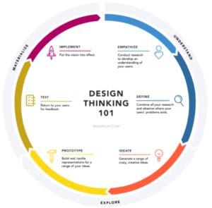 Thinking problem solving skills examples