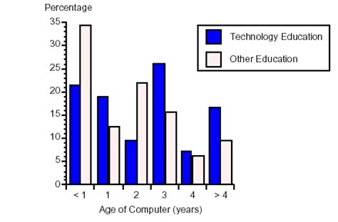Thesis about effects of technology in education research
